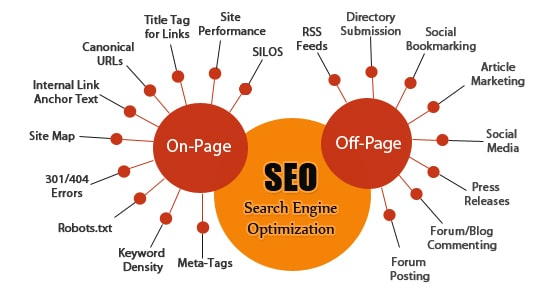 SEO - Guide to Search Engine Optimization