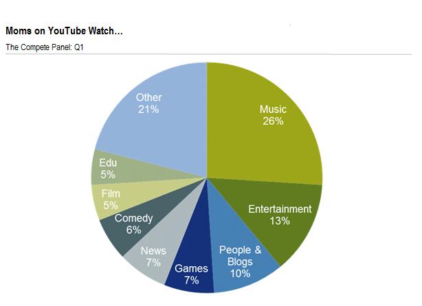 Youtube_chart_2