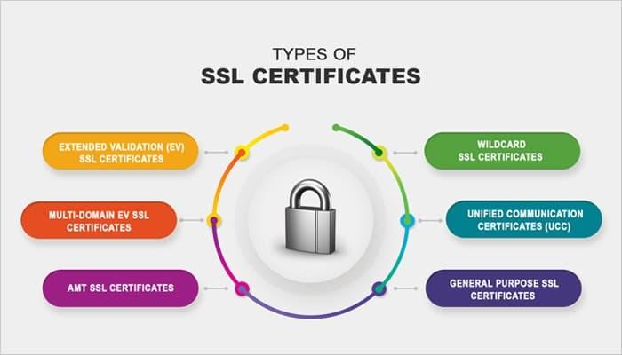 ssl-certificates-min