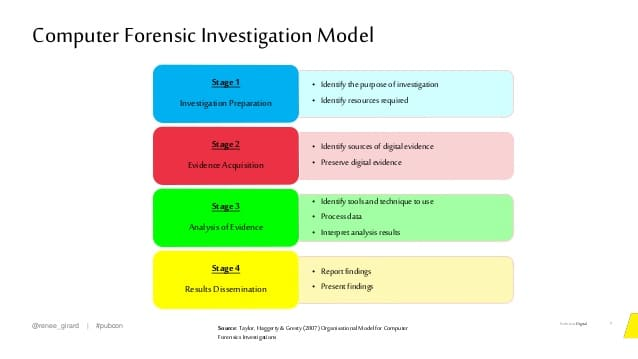 chart-forensic-seo-in=color-tabs-explaining-each-stage